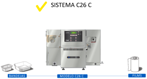 sistema c26c termoselladora map