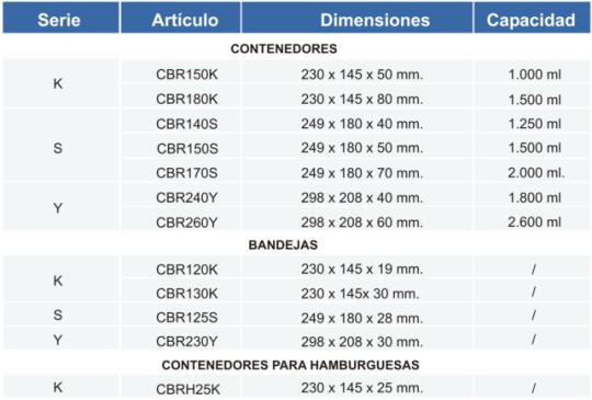 contenedores polietilentereftalato apet termoselladoras map