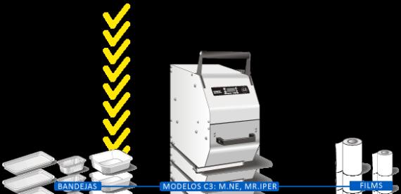 sistema c3 mr.ne m.iper